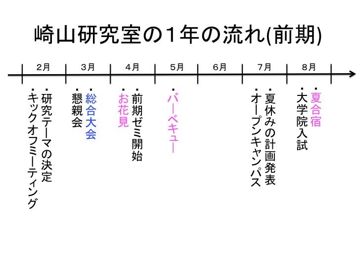 年間行事(前学期)